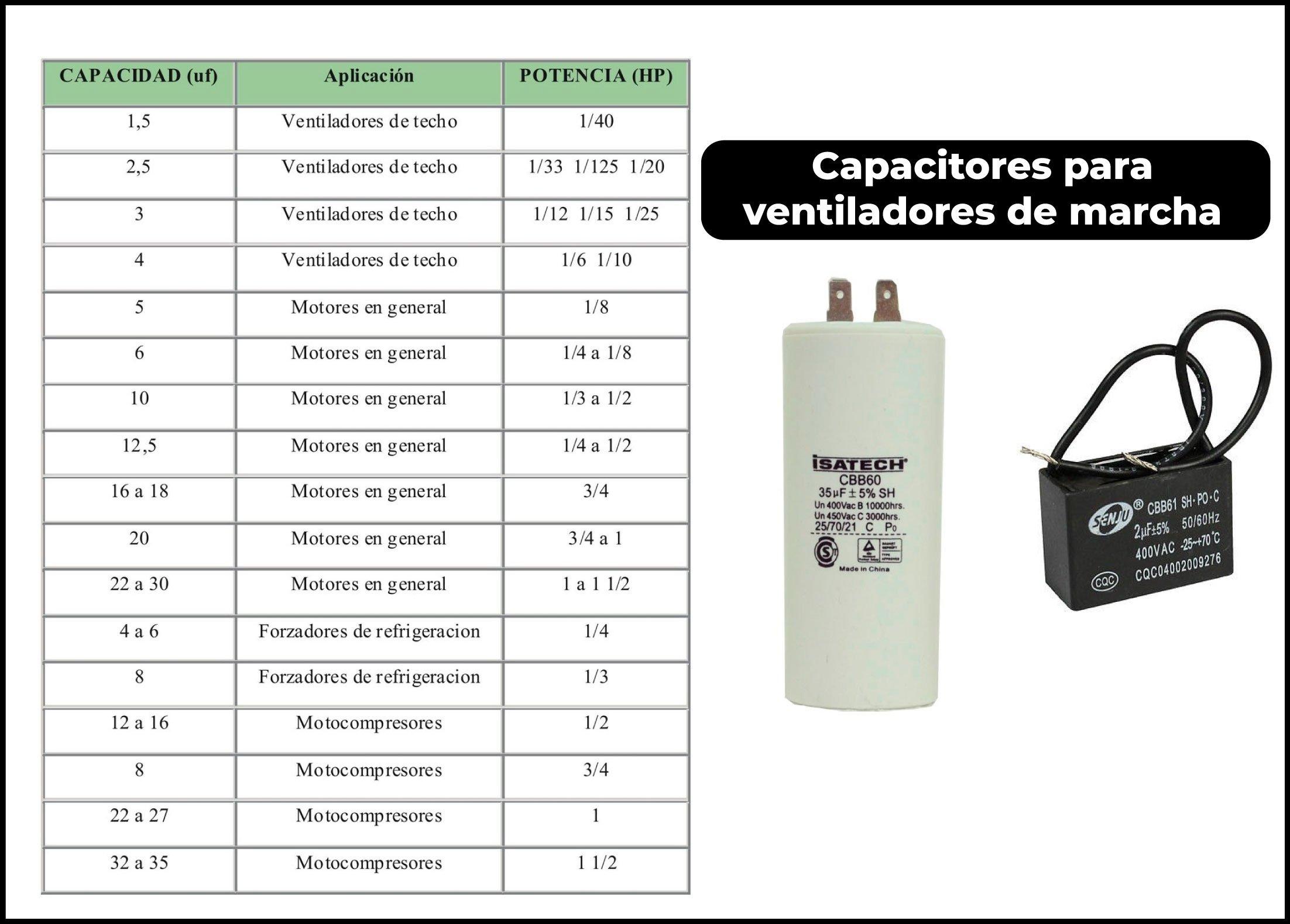 reemplazo de capacitor de marcha aire acondicionado