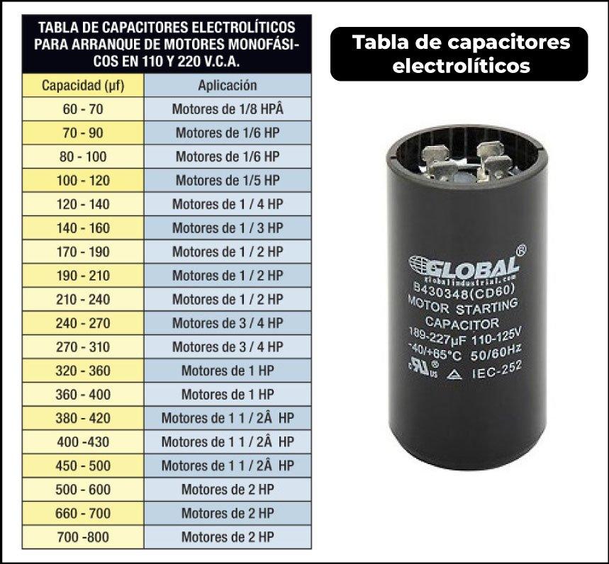 tabla de capacitores de arranque para motores monofasicos