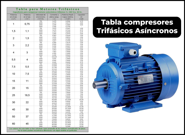 tabla de motores electricos trifasicos