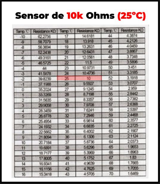 tabla termistor para aires acondicionado