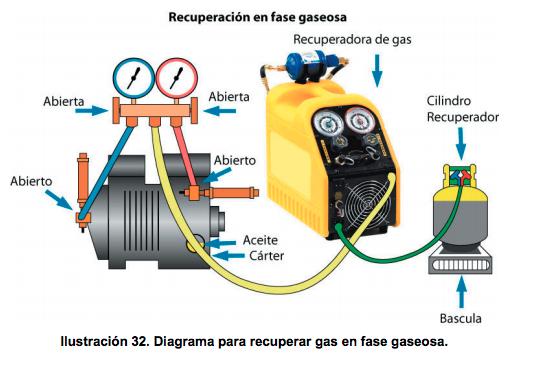 recuperacion de refrigerante fase gaseosa