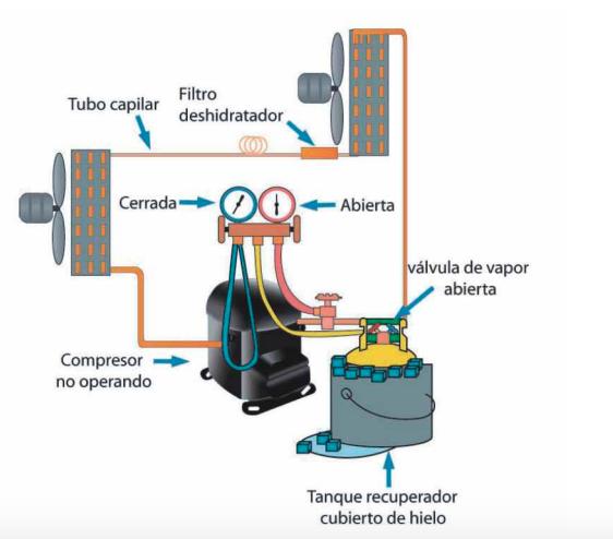 recuperacion de gas refrigerante