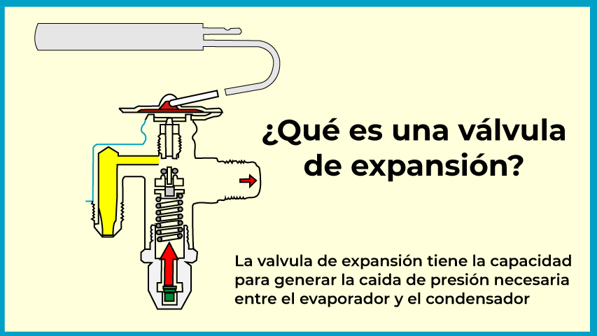 Válvula de expansión termostática