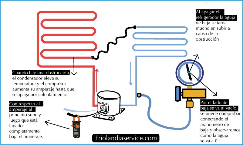 tubo capilar tapado de refrigerador